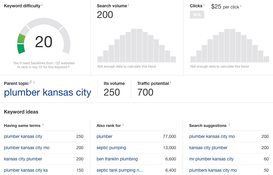 Keyword Research Report for a Local Kansas City Plumber