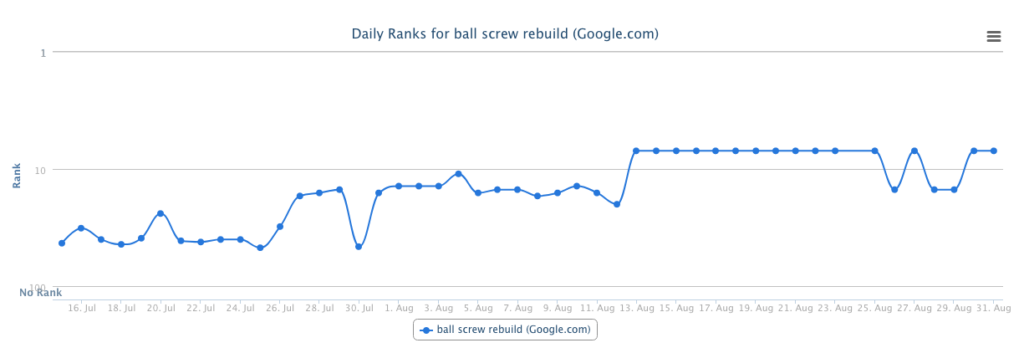 search positions for a keyword ranking report