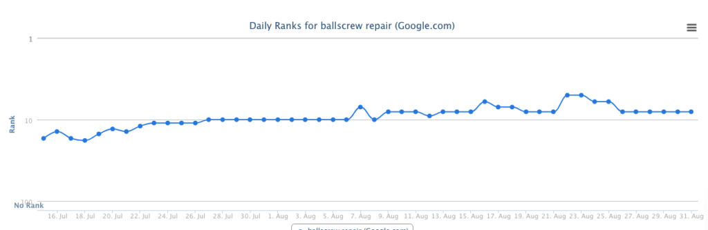 Ranking position change from position 17 in search results to position 8 in search results for the keyword.